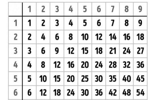 Trik Cara Mudah Menghafalkan Perkalian Dengan Tabel Phytagoras
